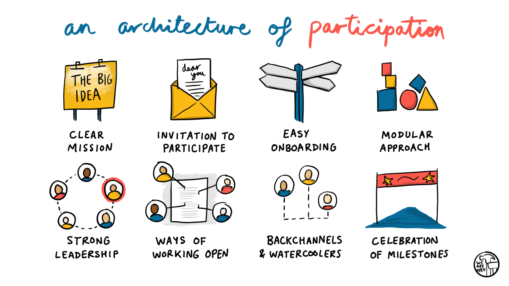 An architecture of participation
